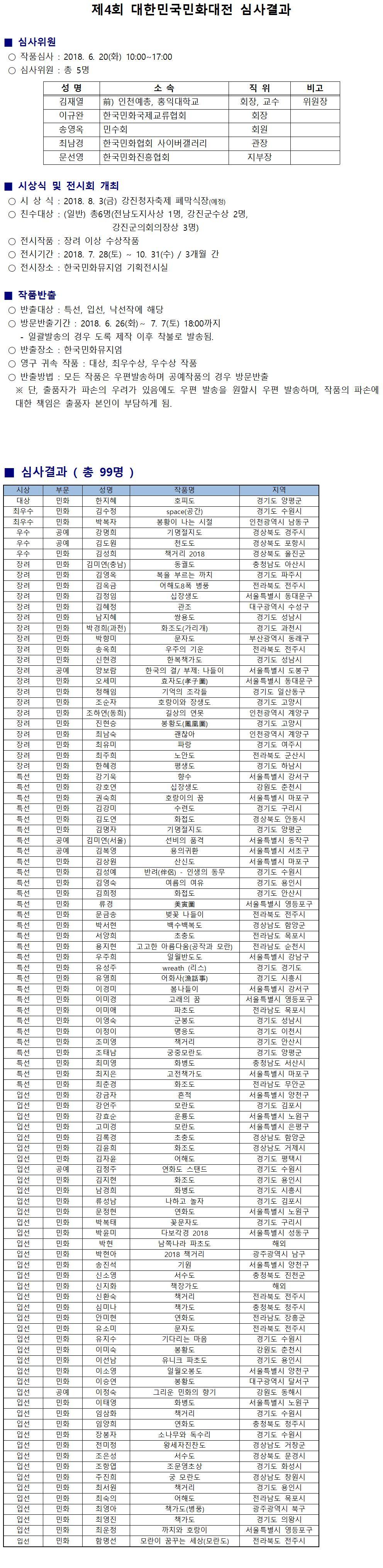 제4회 대한민국민화대전 일반부 심사결과001